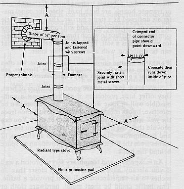 hook up wood furnace