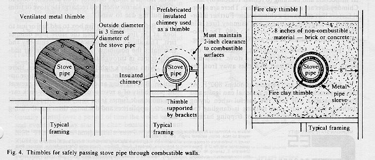 Technical Information Archives - Cookstove Community - Wood Stove Thimble WB Designs