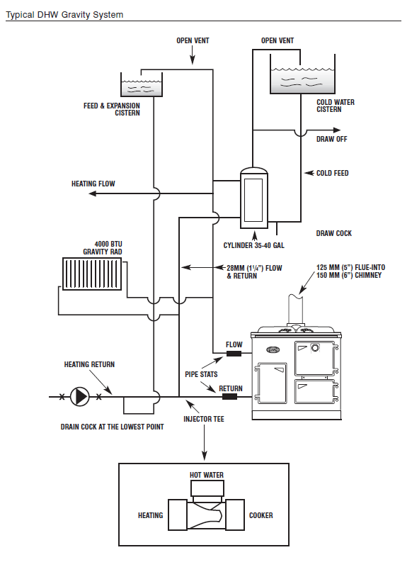 Domestic Hot Water - Gravity System - Obadiah's Cookstove Community