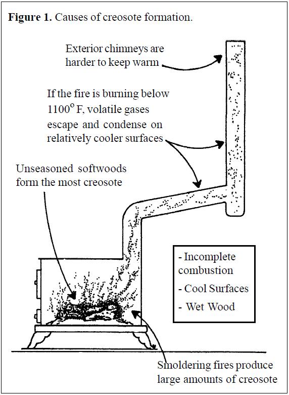 The Creosote Problem - Figure 1 - Cookstove Community