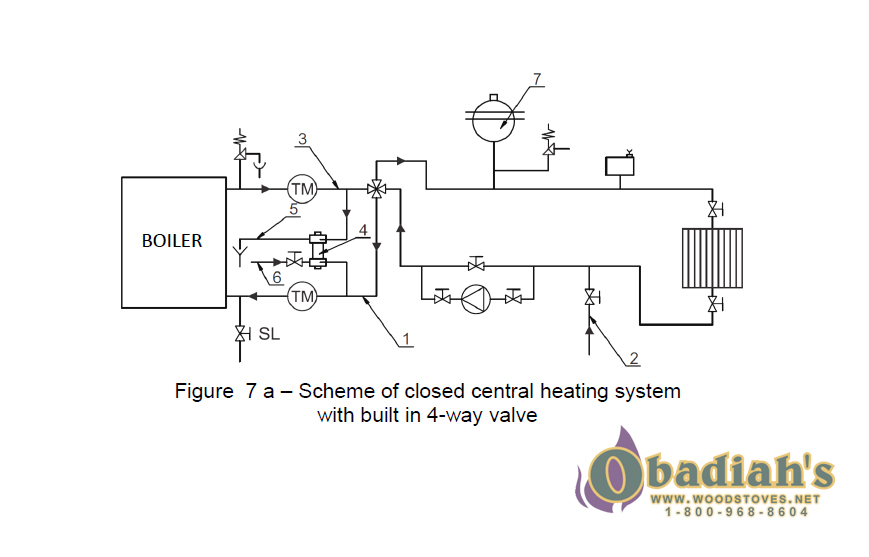Sopka North Hydro Wood Cookstove – hydronic heating option diagram – Cookstove Community