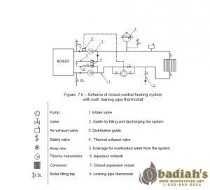 Sopka North Hydro Wood Cookstove - hydronic heating option diagram - Cookstove Community